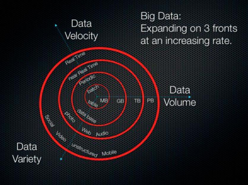Big Data e suas 3 variáveis