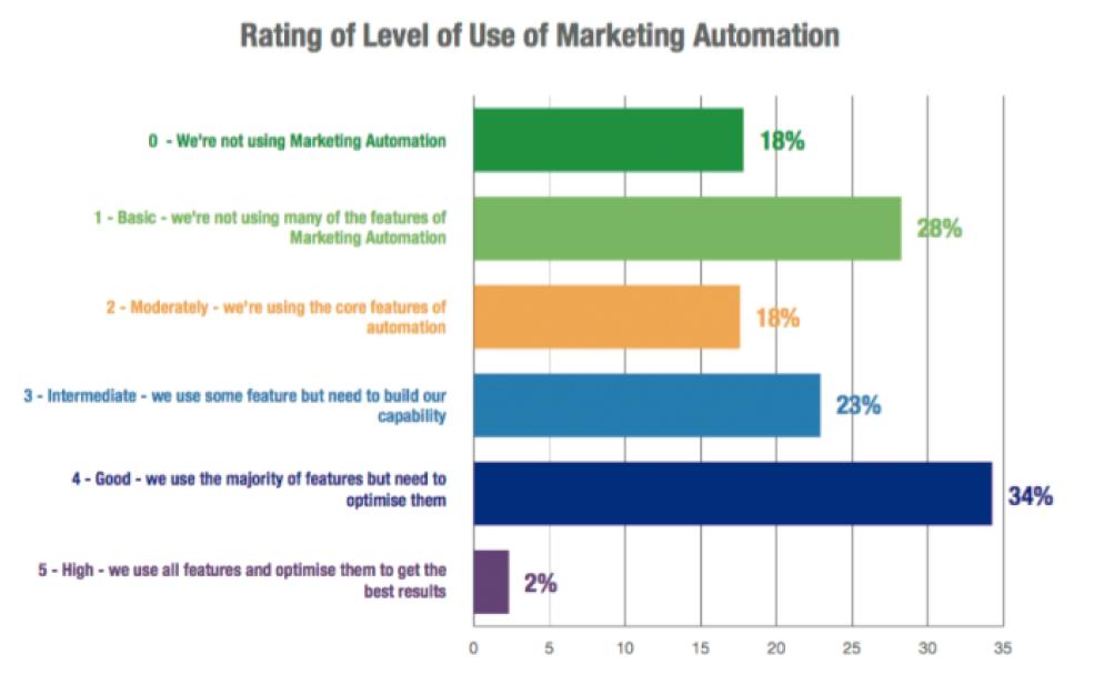 Nível de uso de Automação de Marketing