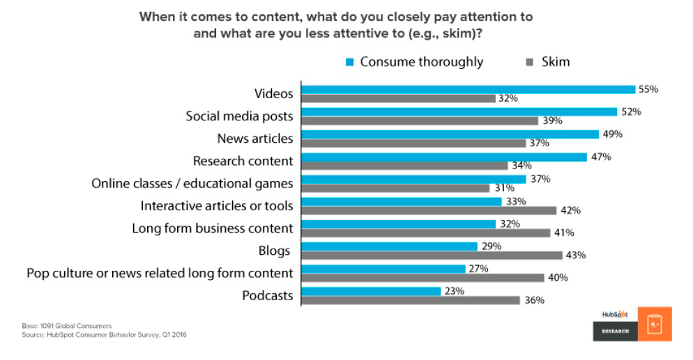 O impacto das mídias sociais na distribuição de conteúdo