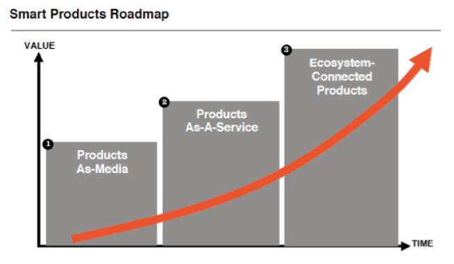 Escalada de crescimento dos ecossistemas de produtos conectados