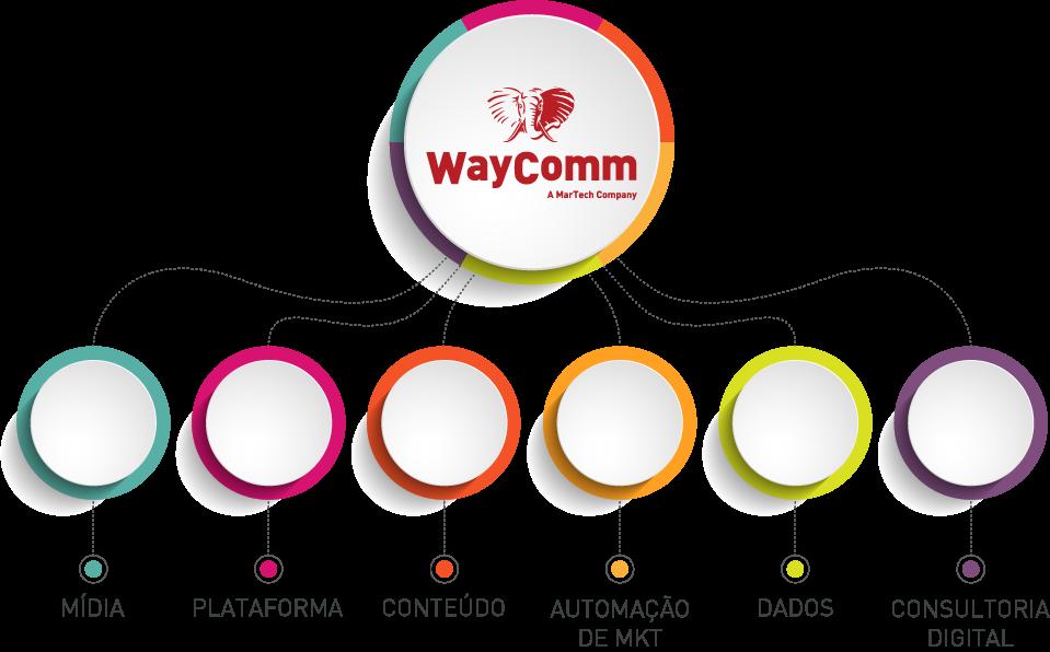 WayComm - Expertises